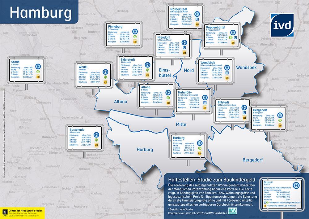 Studie zum Baukindergeld - Grafik mit Haltestellen in Hamburg